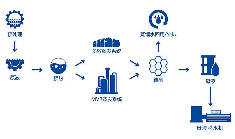蒸发器处理稀土废水工艺流程
